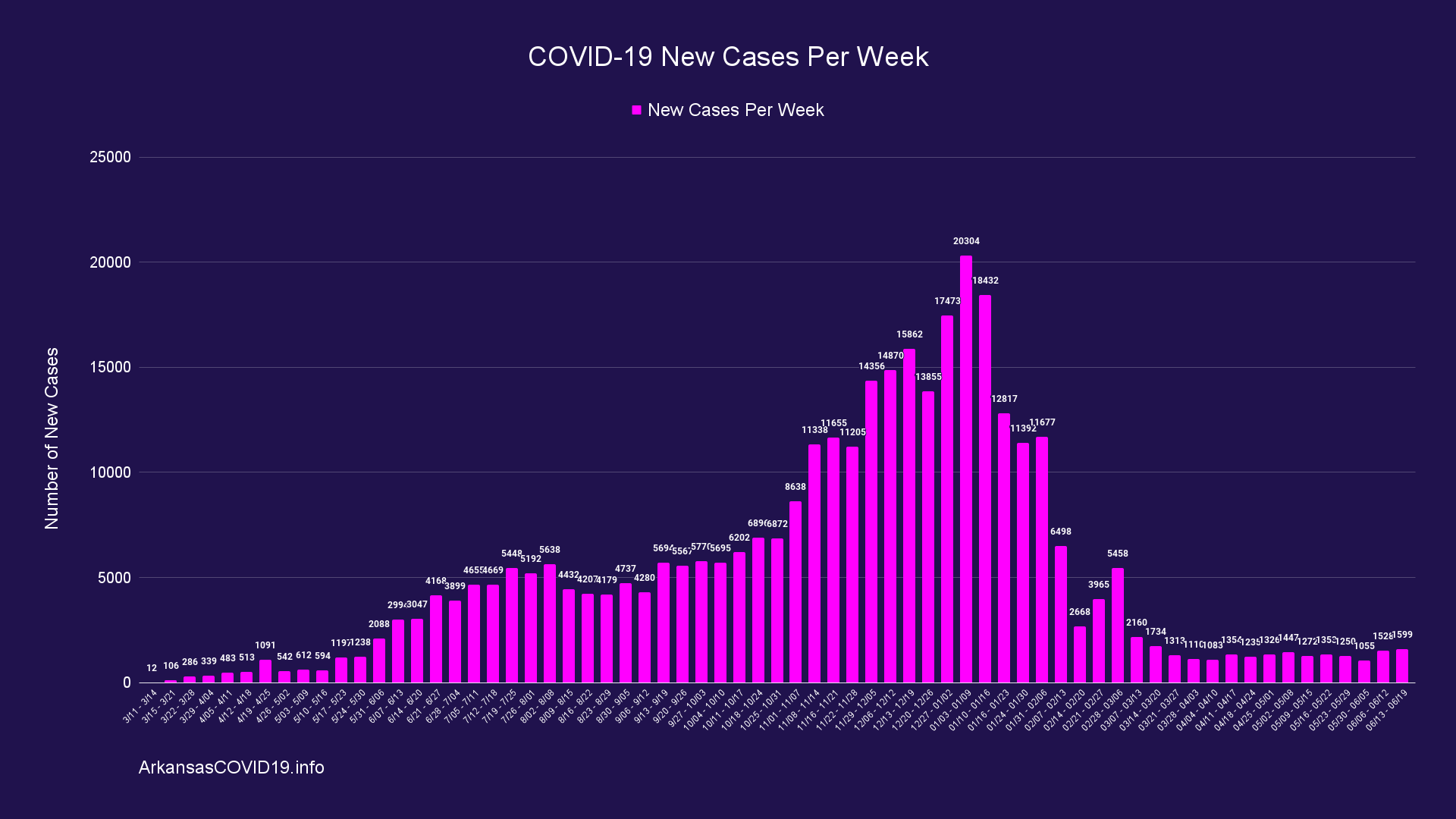 Graph - Weekly Cases
